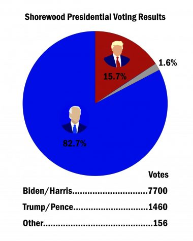 Shorewood voters favor Biden